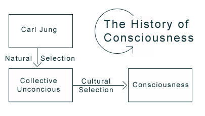 History of consciousness diagram